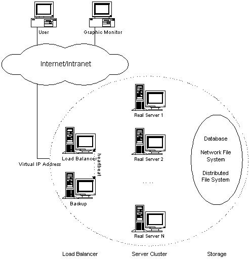 general architecture of lvs server clusters