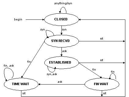 半连接的TCP有限状态机