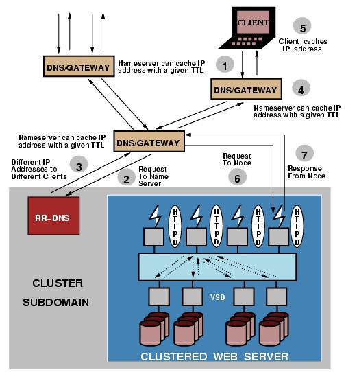 基于RR-DNS的可伸缩WEB服务器