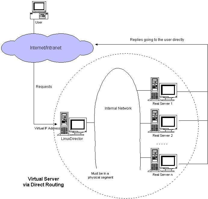http://www.linuxvirtualserver.org/zh/lvs3/vs-dr.jpg