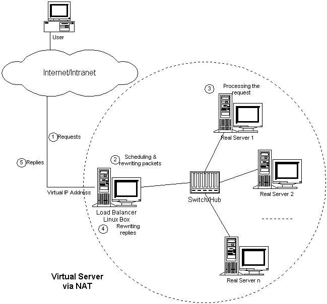 http://www.linuxvirtualserver.org/zh/lvs3/vs-nat.jpg